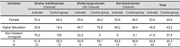 Descriptive Statistics, Percentage of Respondents (from each School, activists and control group)