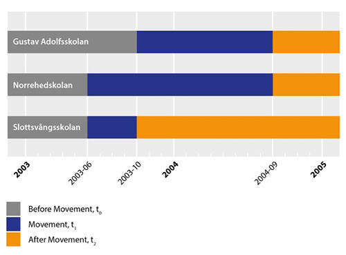 The Period of Movement Activity in each Movement