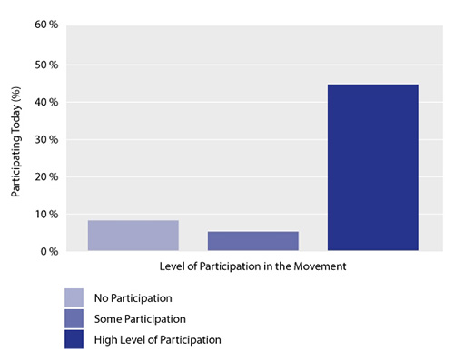 Political Participation Today, Percentage of Respondents