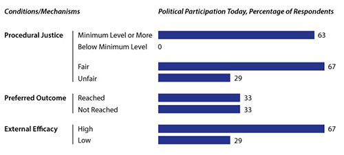 Political Participation Today (t), Percentage of High-Level Movement Participants