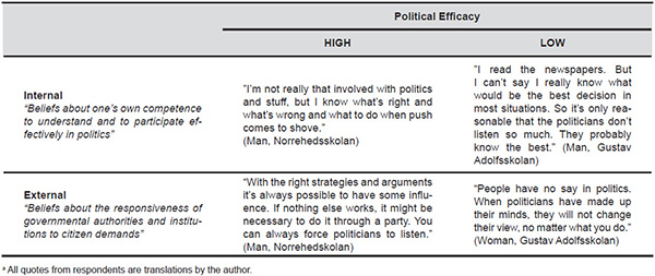 Examples of High and Low Political Efficacy