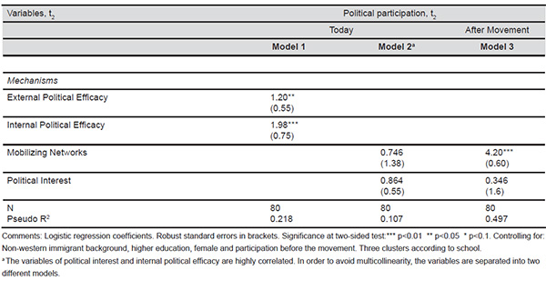 Logistic Regression, Political Participation after the Movement, t2