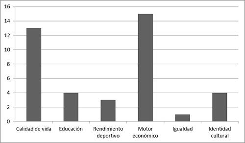 Potencialidades que los partidos le otorgan a las prácticas físico-deportivas, según el número de referencias