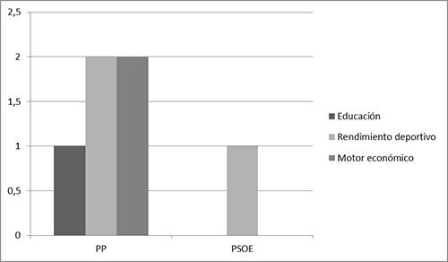 Potencialidades otorgadas a las prácticas físico-deportivas en los programas electorales del PP y el PSOE, según el número de referencias