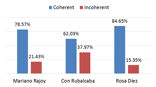 Coherence by candidate