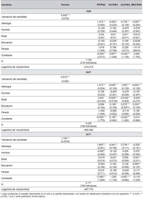 Barcelona: el impacto de los candidatos en el voto, 1999, 2007 y 2011