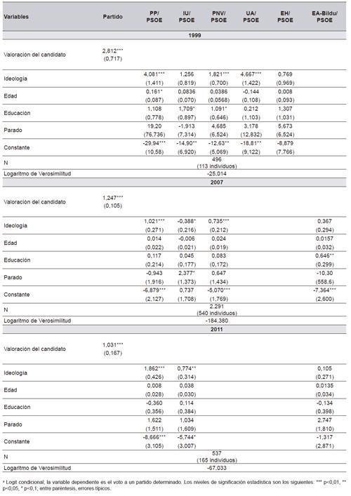 Vitoria: el impacto de los candidatos en el voto, 1999, 2007 y 2011