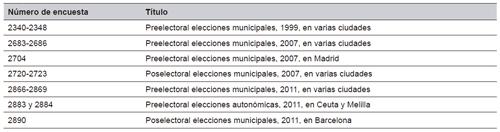 Relación de encuestas utilizadas procedentes del Banco de Datos del Centro de Investigaciones Sociológicas