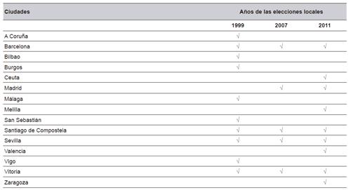 Relación de localidades y elecciones incluidas en los análisis empíricos