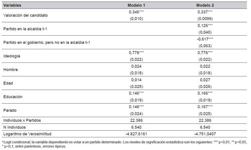 El impacto de los candidatos en el voto en 15 ciudades, 1999, 2007 y 2011