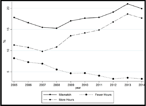 Working hour mismatches from 2005 to 2014