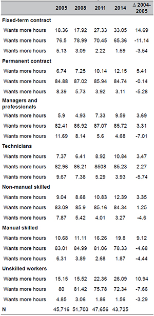 Matches and mismatches in working hours by type of contract and occupation