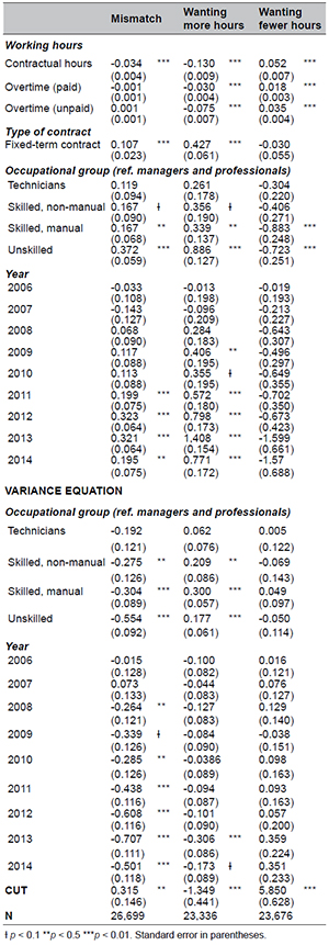 OGLM regression of working hour mismatches, wanting more hours and wanting fewer hours. 2005-2014