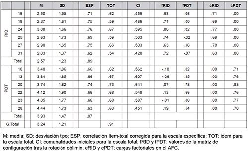 Resultados para el cuestionario AVI de 12 unidades, con muestra on line.