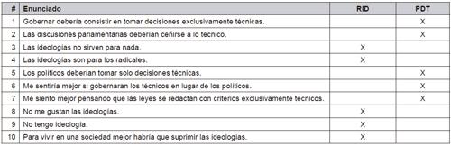 Relación de ítems para el cuestionario AVI.