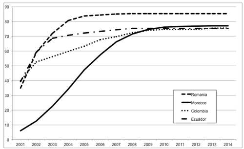 Percentage of total married migrants who live with a spouse, by year, 2000 arrival cohort