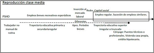 Trayectorias intergeneracionales de reproducción de clase media