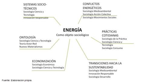 La energía como objeto sociológico: seis agendas de investigación