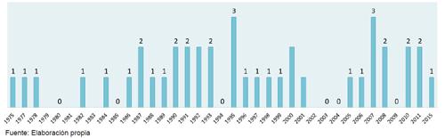Número de encuestas de opinión de ámbito estatal realizadas en España