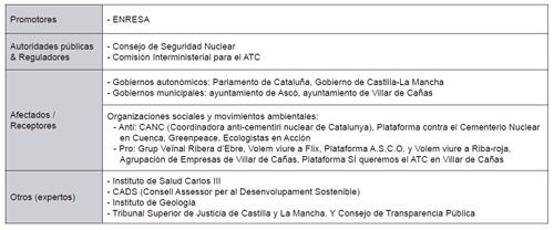Principales actores del caso ATC