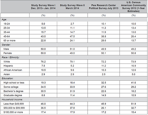Demographic profile of study survey and other comparable surveys