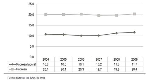 Pobreza y pobreza laboral en España 2004-2009