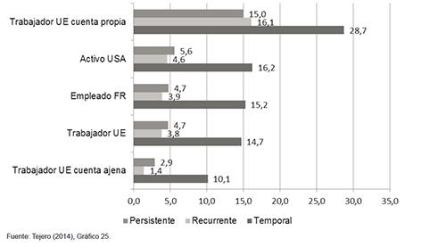 Cronicidad de la pobreza laboral en España según concepto de empleo (2003-2008)