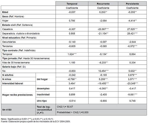 """Factores determinantes de la probabilidad de ser """"empleado"""" pobre temporal, recurrente o permanente"""