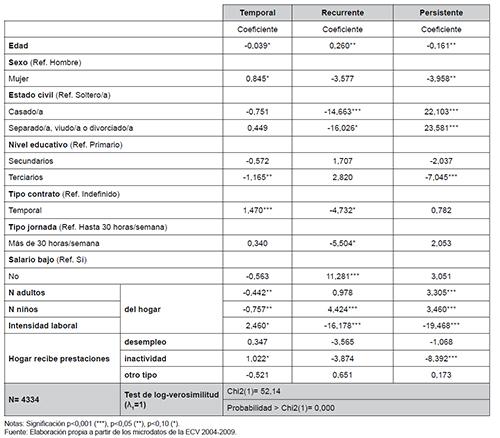 """Factores determinantes de la probabilidad de ser """"activo"""" pobre temporal, recurrente o permanente"""