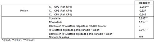 """Análisis de regresión múltiple: Prisión (Modelo inicial o """"nulo"""")"""