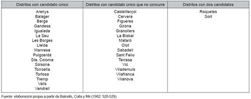Elecciones generales de abril de 1907. Candidatos del PL y el PC en los distritos uninominales de Cataluña