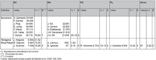 Distritos multinominales
