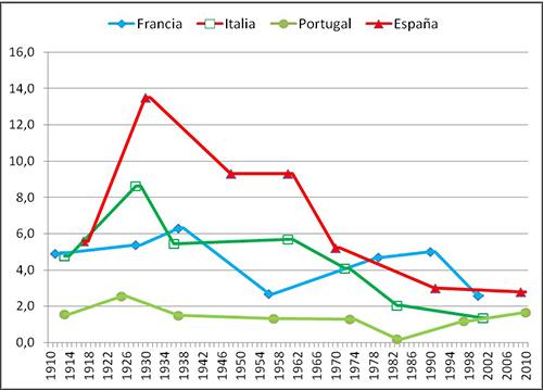 Densidad (matrices dicotomizadas) de las redes corporativas de Francia, Italia, Portugal y España