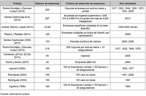 Estudios recientes sobre estructura corporativa española basados en consejeros comunes y análisis de redes sociales